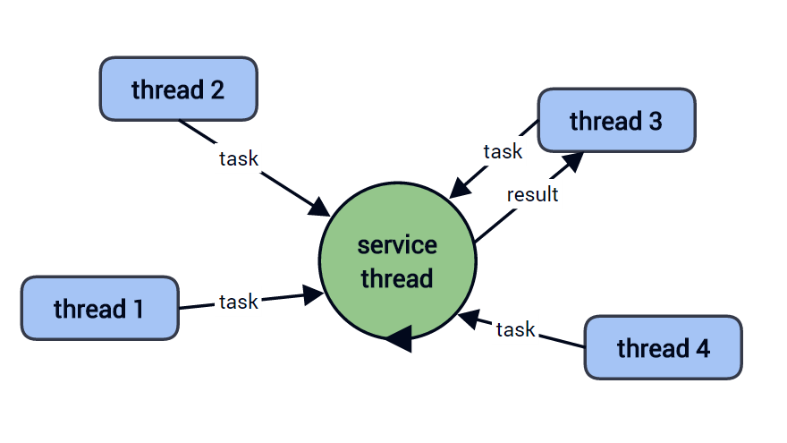 thread-scheduling-graph