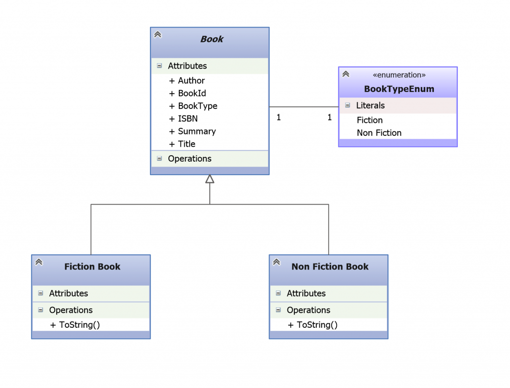 Books Domain Model